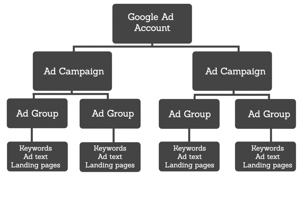 google ad structure